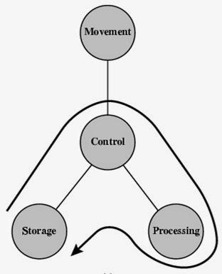 Fungsi dasar sistem komputer ervinnorvaidah fungsi dasar sistem komputer ccuart Choice Image