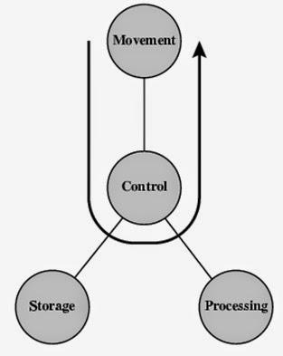 Fungsi dasar sistem komputer ervinnorvaidah data yang berasal dari data movement apparatus oleh control kemudian di kirim kembali ke bagian data movement apparatus yang lain ccuart Choice Image